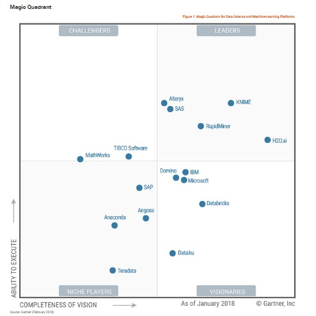 Magic Quadrant for Data Science and Machine-Learning Platforms – Part 2